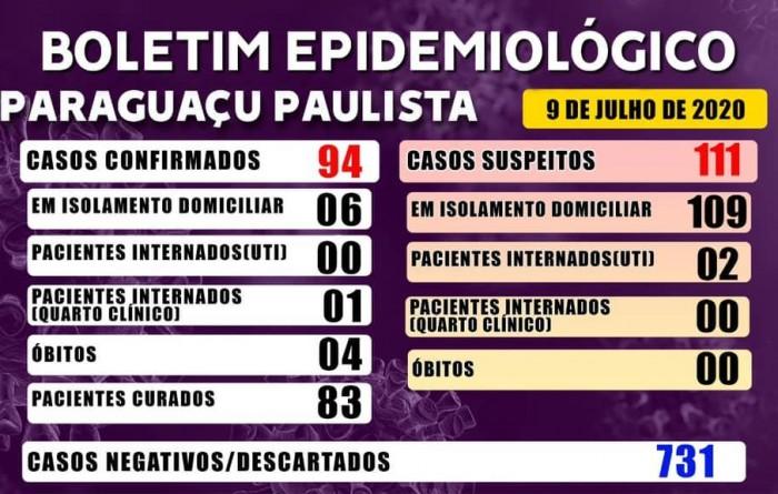 Paraguaçu Paulista apresenta 94 casos confirmados de coronavírus