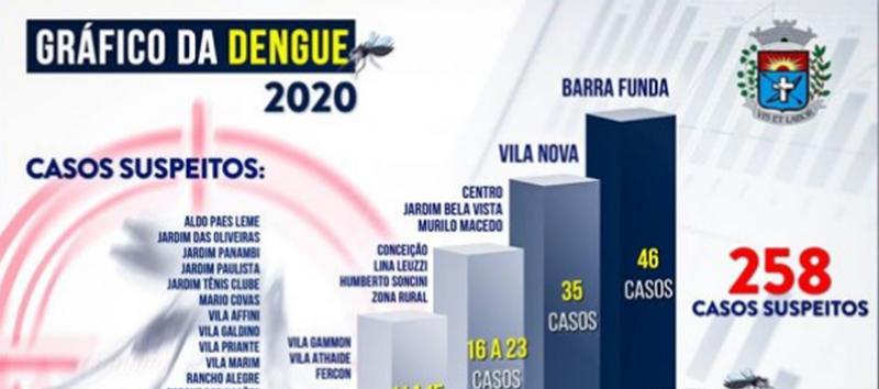 Cerca de 75% dos criadouros do mosquito Aedes aegypti estão dentro das residências
