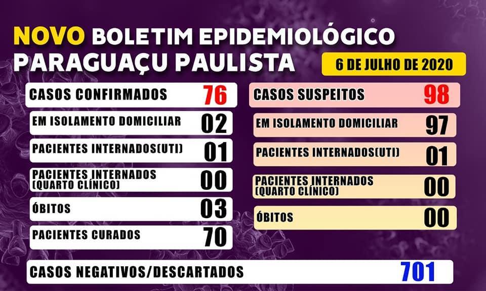 São 76 casos positivos de Covid-19 nesta segunda, dia 6, em Paraguaçu